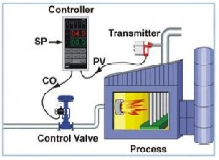 pid temperature controller tuning pdf