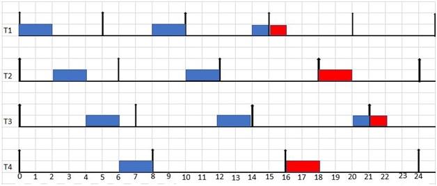Domino effect in EDF