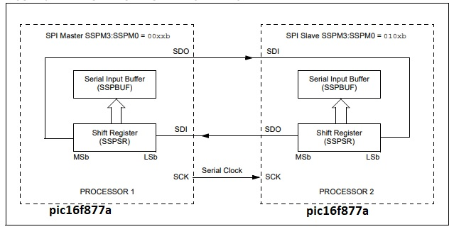 Master and SLAVE SPI connection