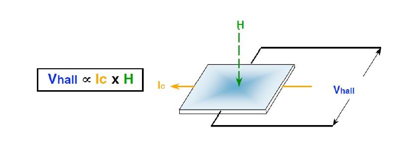 hall effect sensor working linear