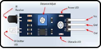 obstacle avoidance sensor module pin outs