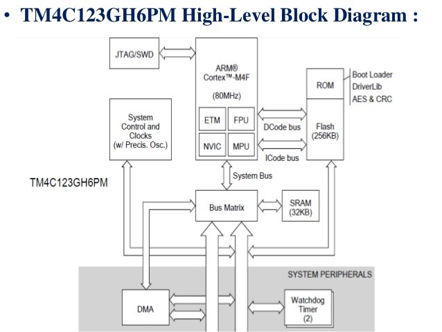 Tiva Tm4c123g Launchpad Pinout  Introduction  Features And