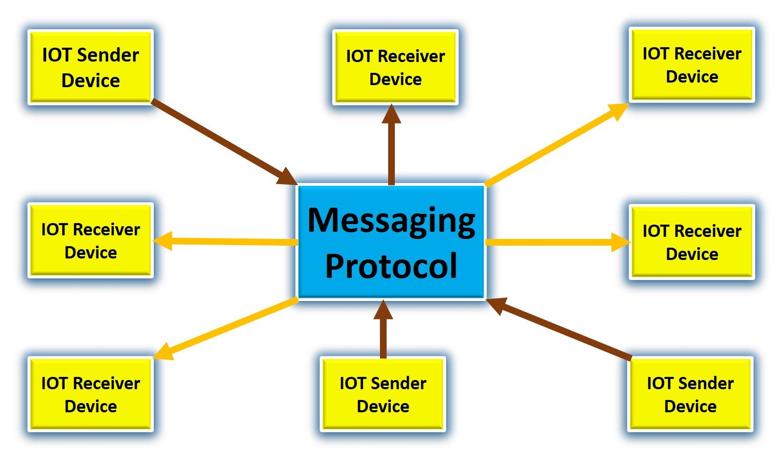 IOT Messaging Protocol block Diagram