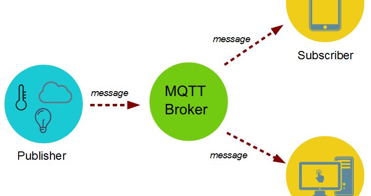MQTT Protocol Introdution