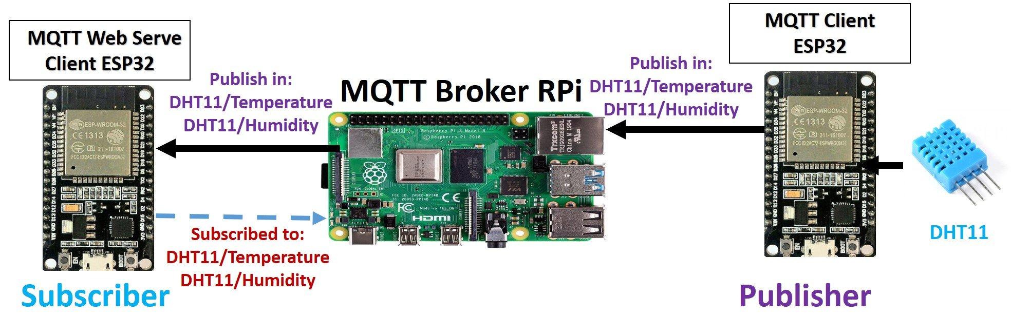 MQTT Publisher Subscriber ESP32 with raspberry pi broker 2