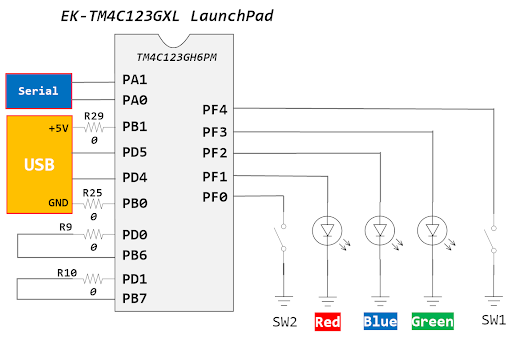Tiva LaunchPad LED controlling with push button
