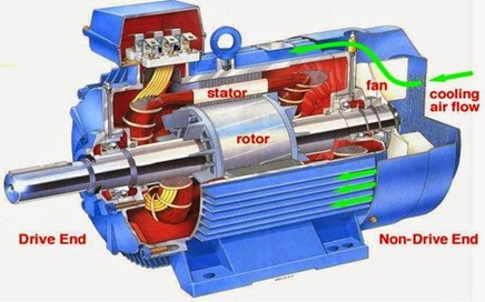 1 induction motors all parts faults