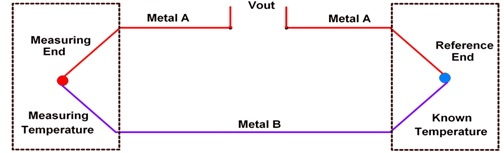 Thermocouple Introduction  Working  Types  Applications