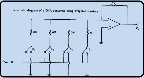 2 DAC using weigthed resistors method