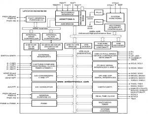 LPC 2148 ARM7 Microcontroller Architecture