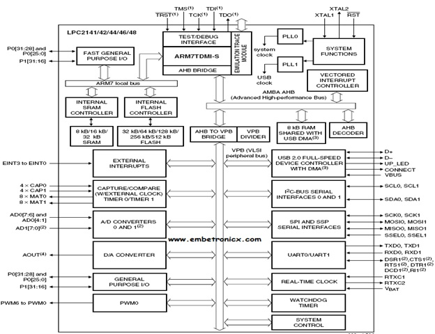 Arm Based Lpc 2148 Microcontroller Architecture