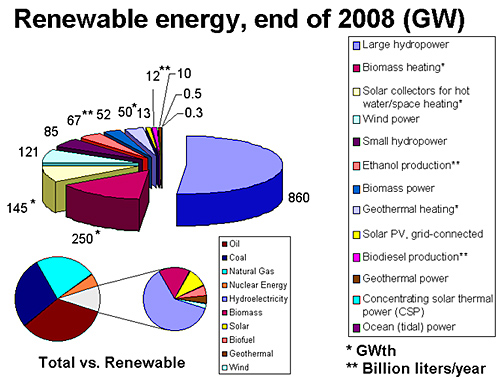 types of renewable energy resources