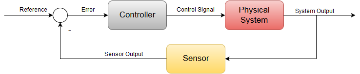 PID controller design using Arduino