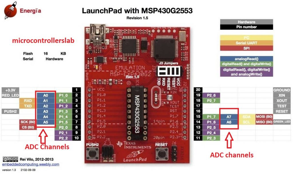 ADC channels MSP430 microcontroller
