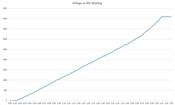 ESP32 adc curve non linear