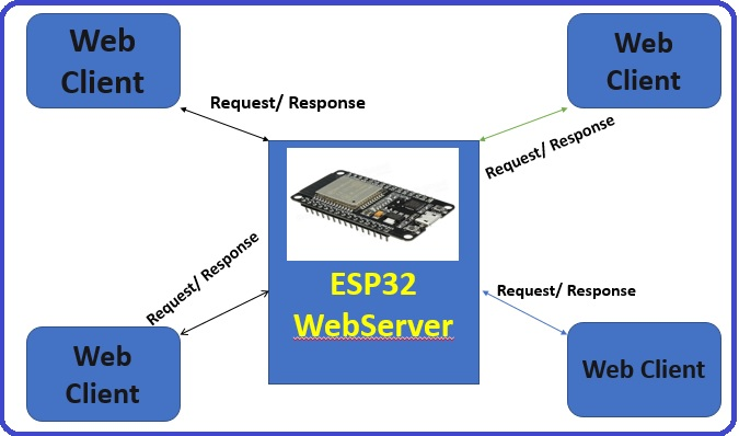 ESP32 webserver as server host