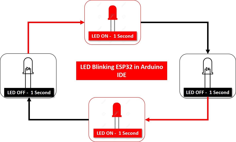 LED blinking ESP32 example in Arduino IDE