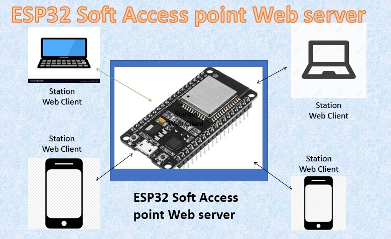 ESP32 soft access point web server in Arduino IDE