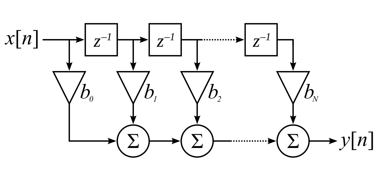 FIR Filter Design in Simulink Matlab