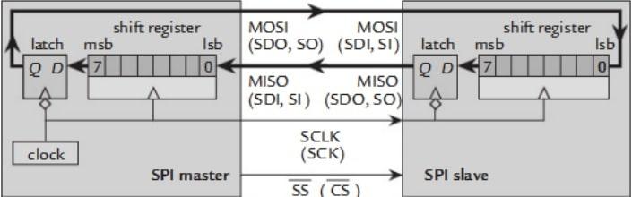 SPI communication interface
