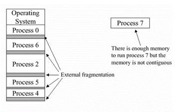external fragmententation