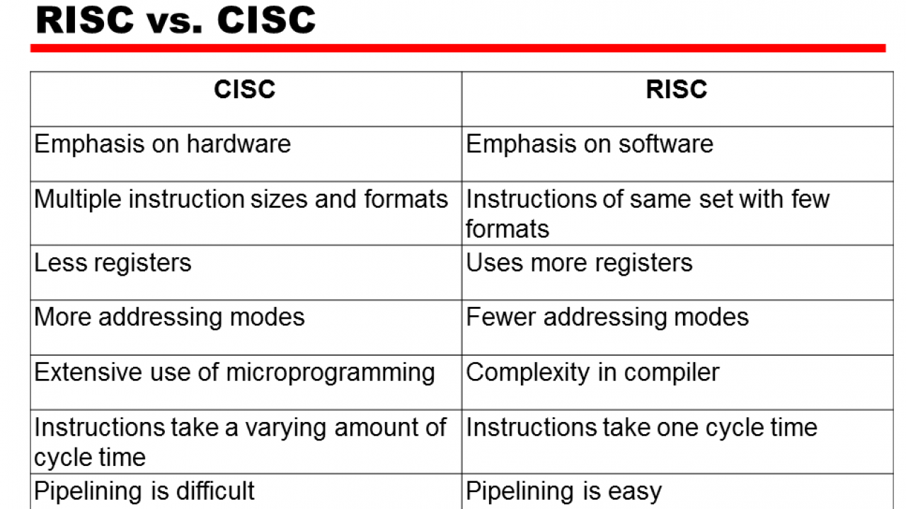 Difference between RISC and CISC Architecture and how they works