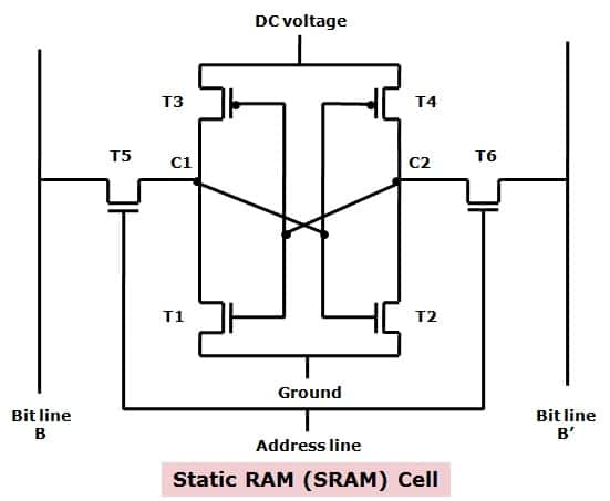 Differentiation of SRAM and DRAM