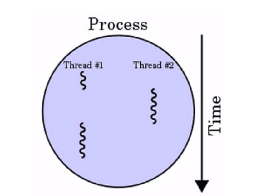 process and program