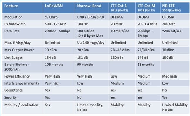 Comparison of different LPWAN technologies