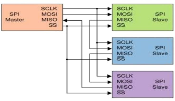 Daisy chained SPI bus mode