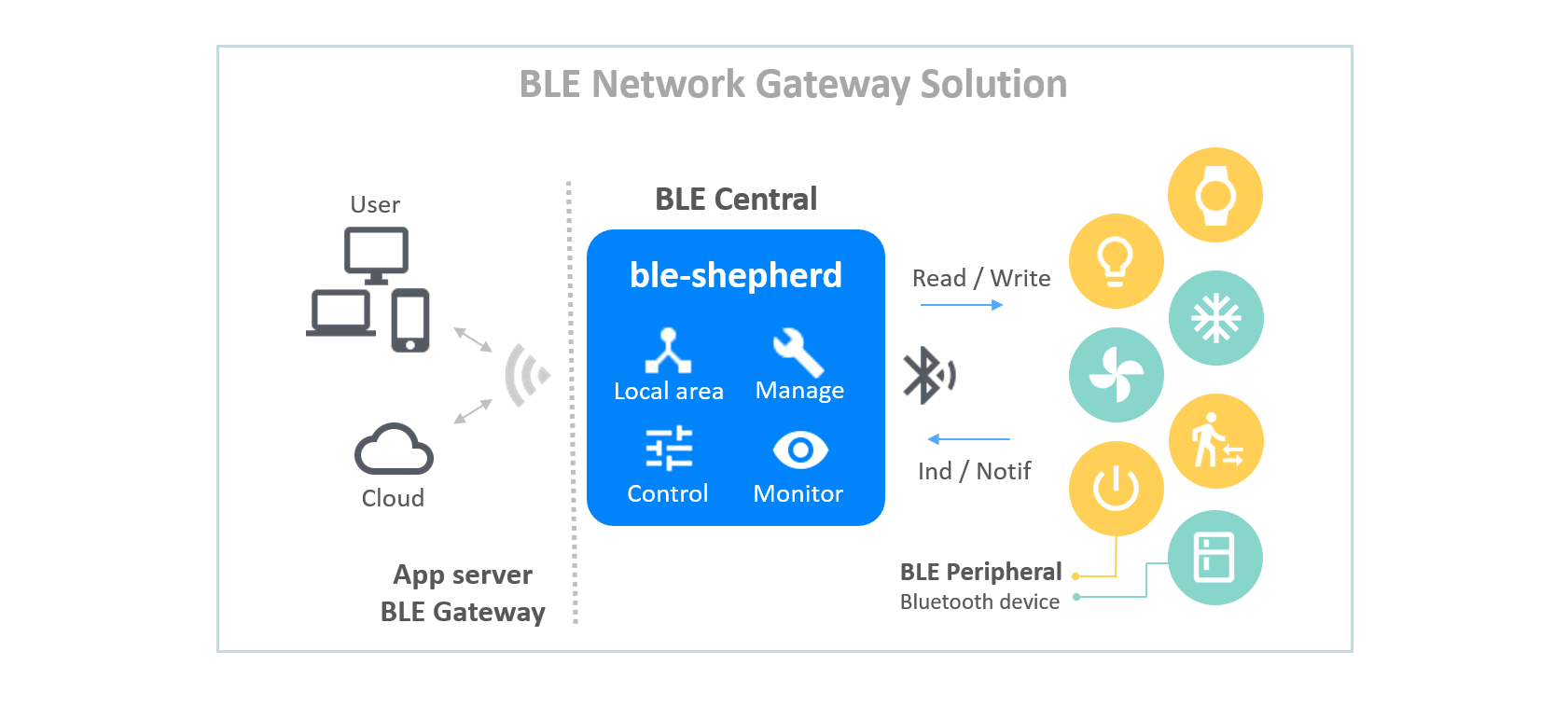 Figure 1 Bluetooth Low Energy Gateway solution [8]