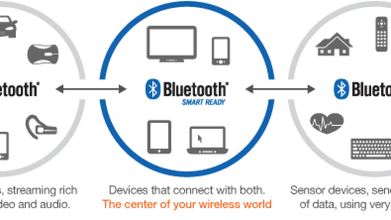 Introduction To Bluetooth Low Energy