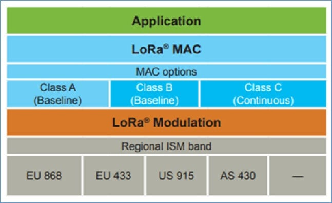 Network Layers for LoRaWAN Application
