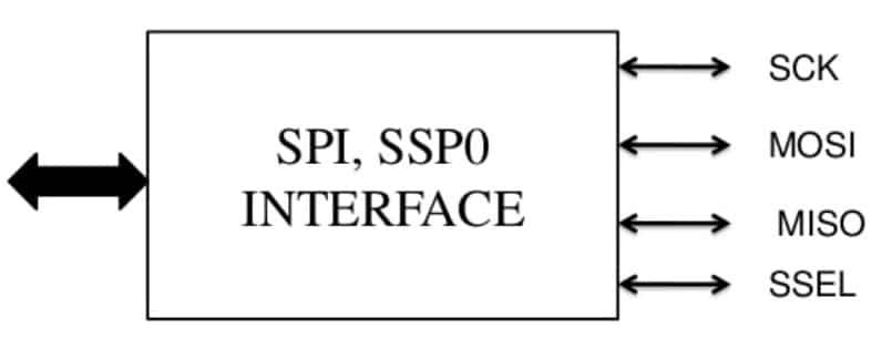 SPI communication pins