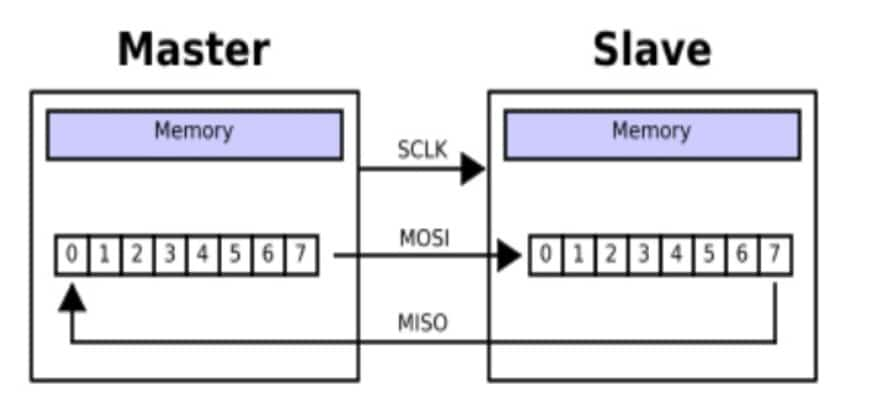 SPI communication data transmission