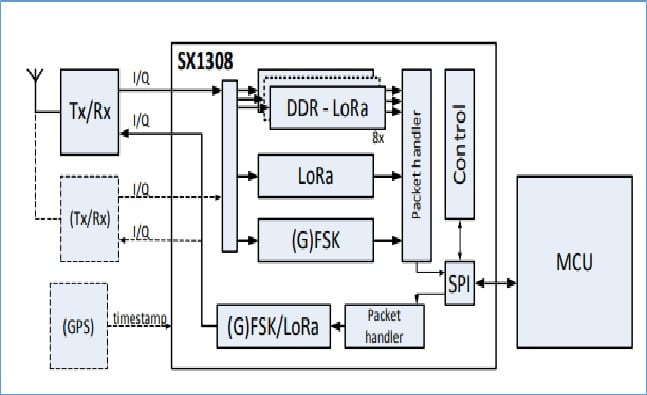 SX1308 LoRa Gateway Block Diagram