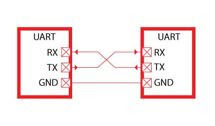 UART BUS between two devices