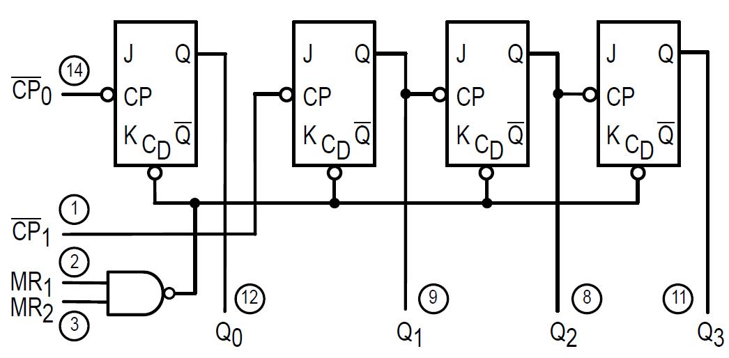 74LS93 Internal Circuit diagram
