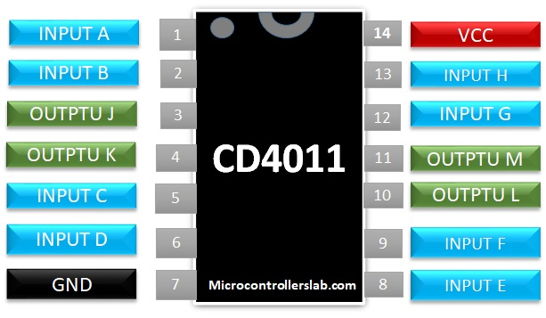 CD4011 IC pinout