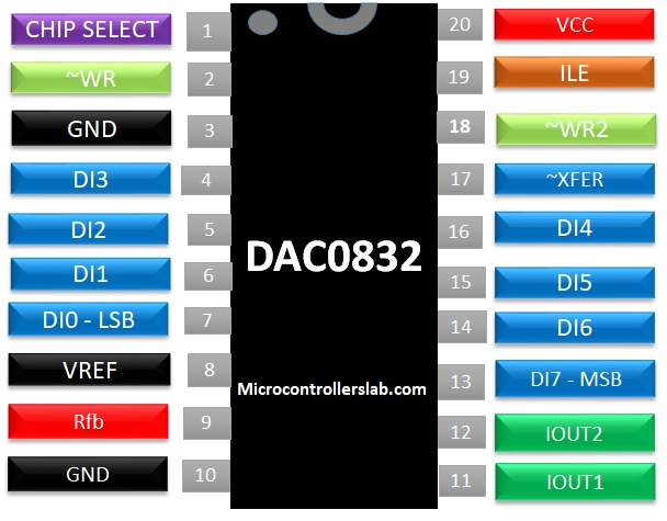 DAC0832 digital to analog conveter pinout