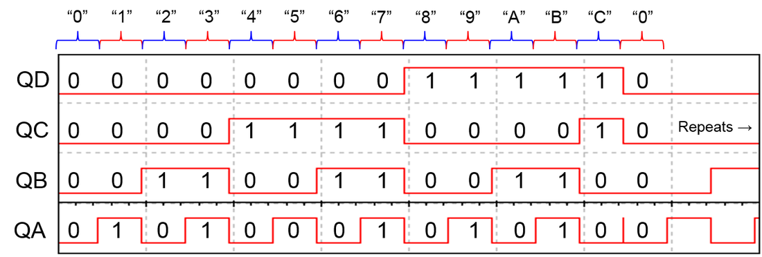 Input of BCD counter timing diagram