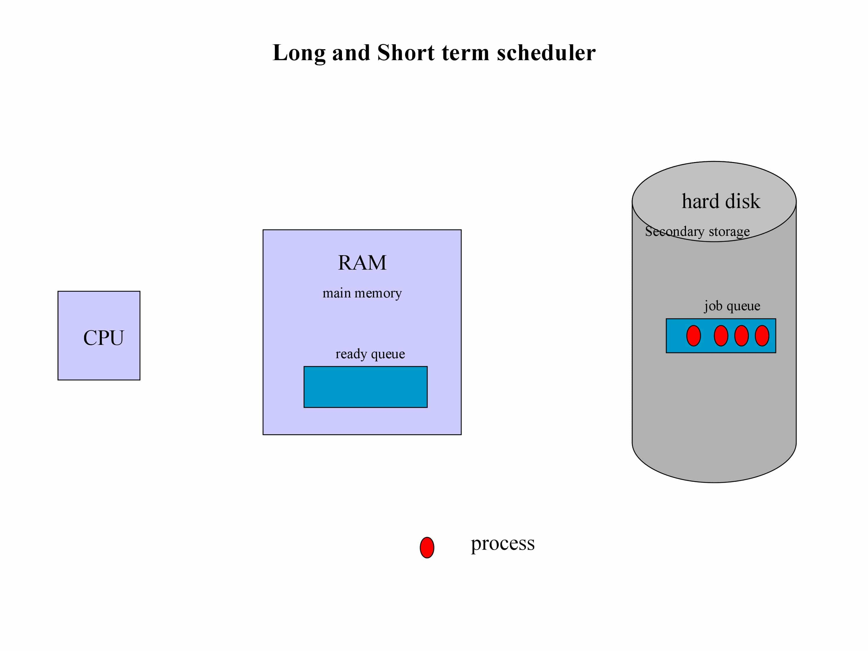 long-term and short term Scheduler