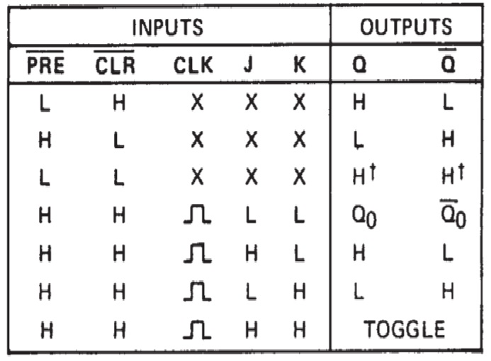 74LS76 Truth Table