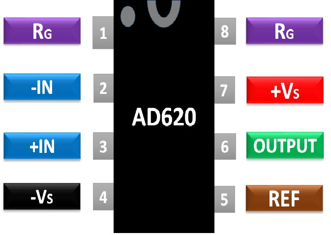AD620 pinout diagram