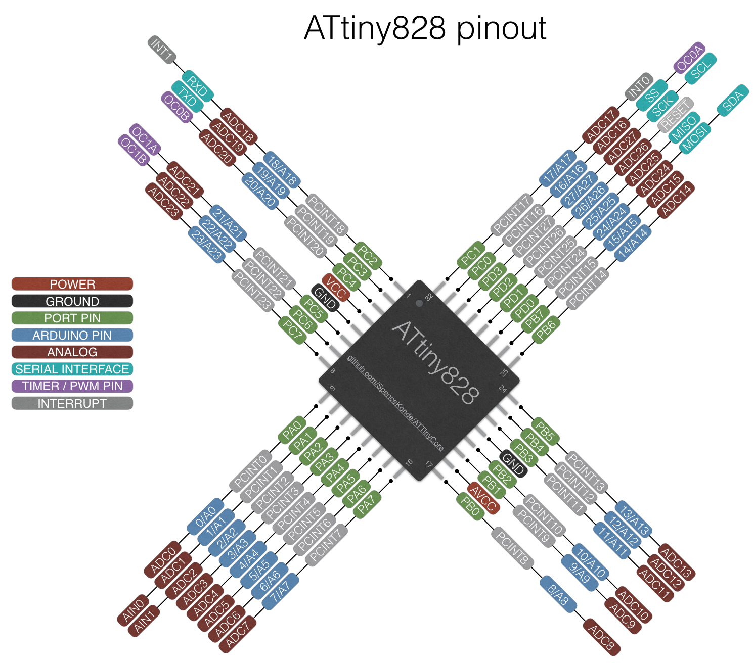ATtiny88 Microcontroller SMD package pinout