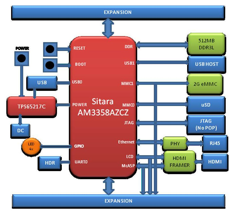 BeagleBone Block Diagram