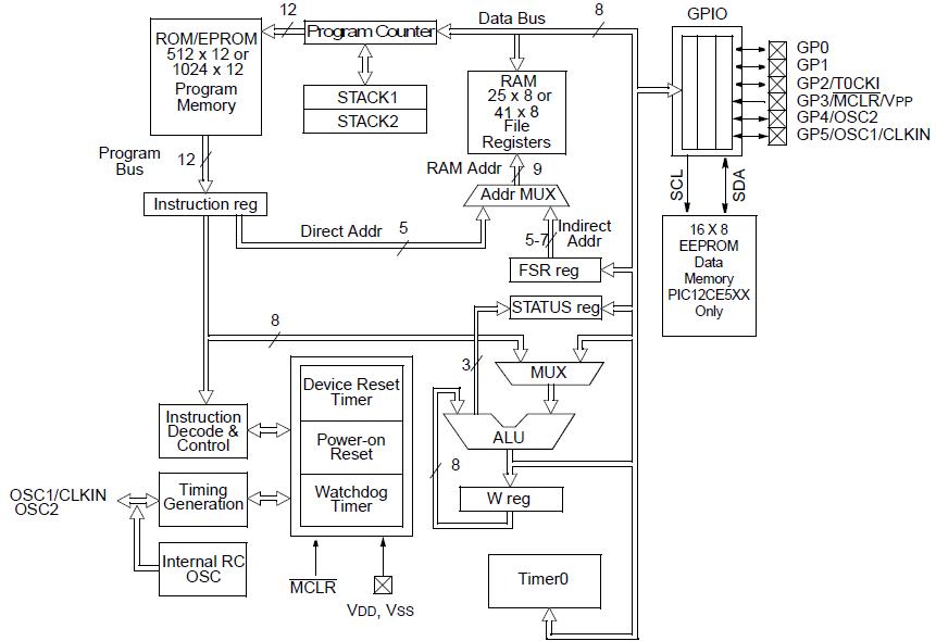 PIC12C508 Block Diagram
