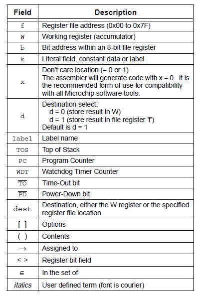 PIC12C508 instructions set 2