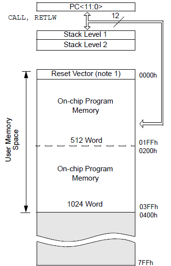 memory stack and map
