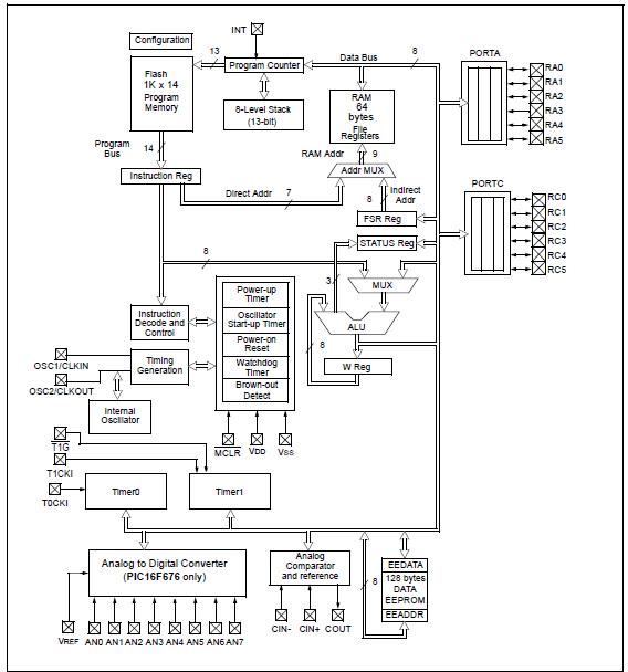 PIC16F676 Block Diagram